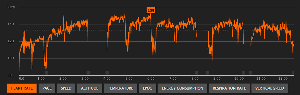 Heart rate profile during the ride